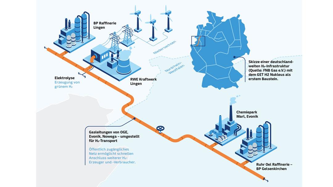 Grafik Wasserstoffinfrastruktur Lingen