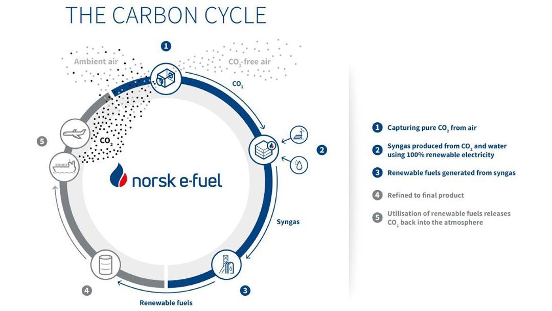 Grafik Karbon-Zyklus von norsk e-fuel