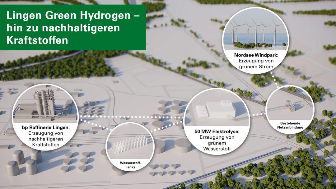 Schaubild_Wasserstoffproduktion_BP_Lingen_Neuausrichtung_Mineralölwirtschaft