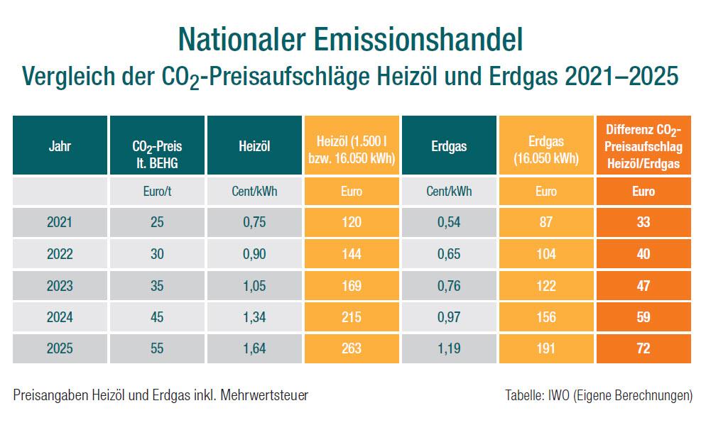 Tabelle CO2-Abgabe für Heizöl und Erdgas