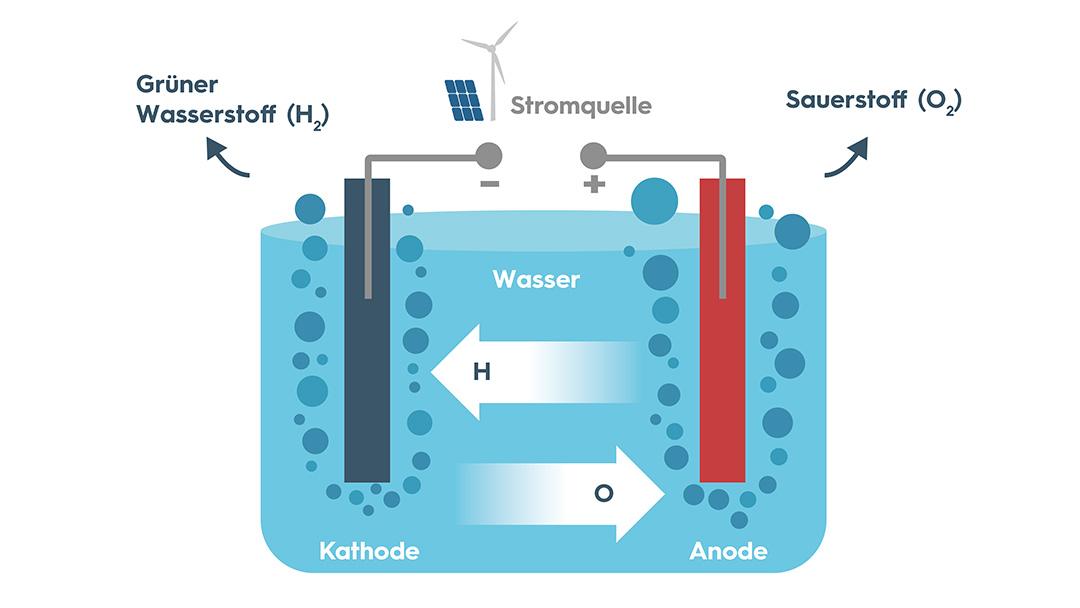 Grüner Wasserstoff: Schaubild Grafik Elektrolyse