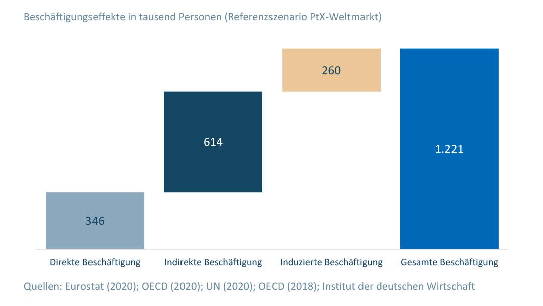 PtX Europa Grafik Beschäftigungspotenziale