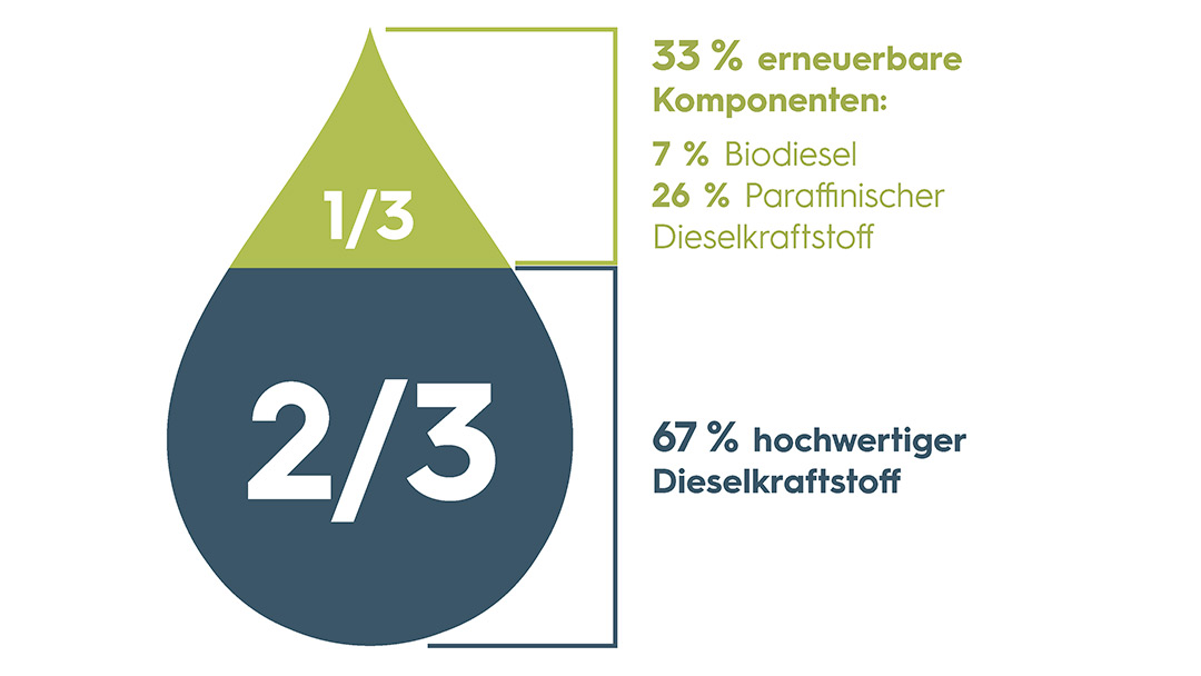 Tropfen R33 Zusammensetzung Energiemobil Schleswig-Holstein