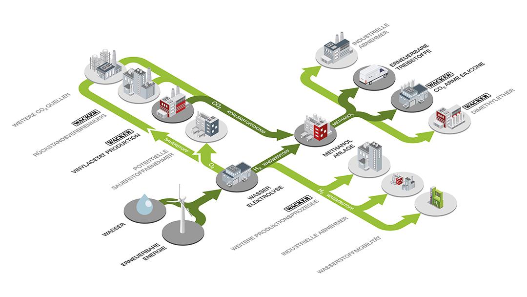 Wasserstoff in der Chemieindustrie -Schema der geplanten Anlage in Burghausen