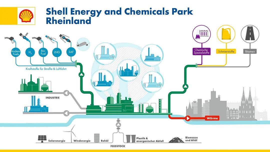 Grafik Shell Energy an Chemicals Park