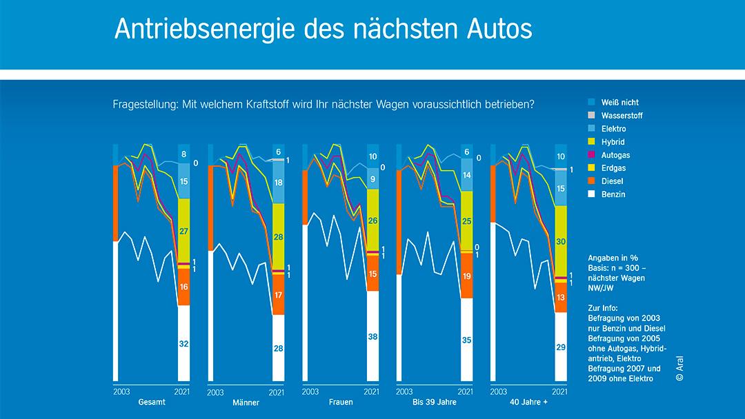 Grafik_Studie_Antriebsenergie